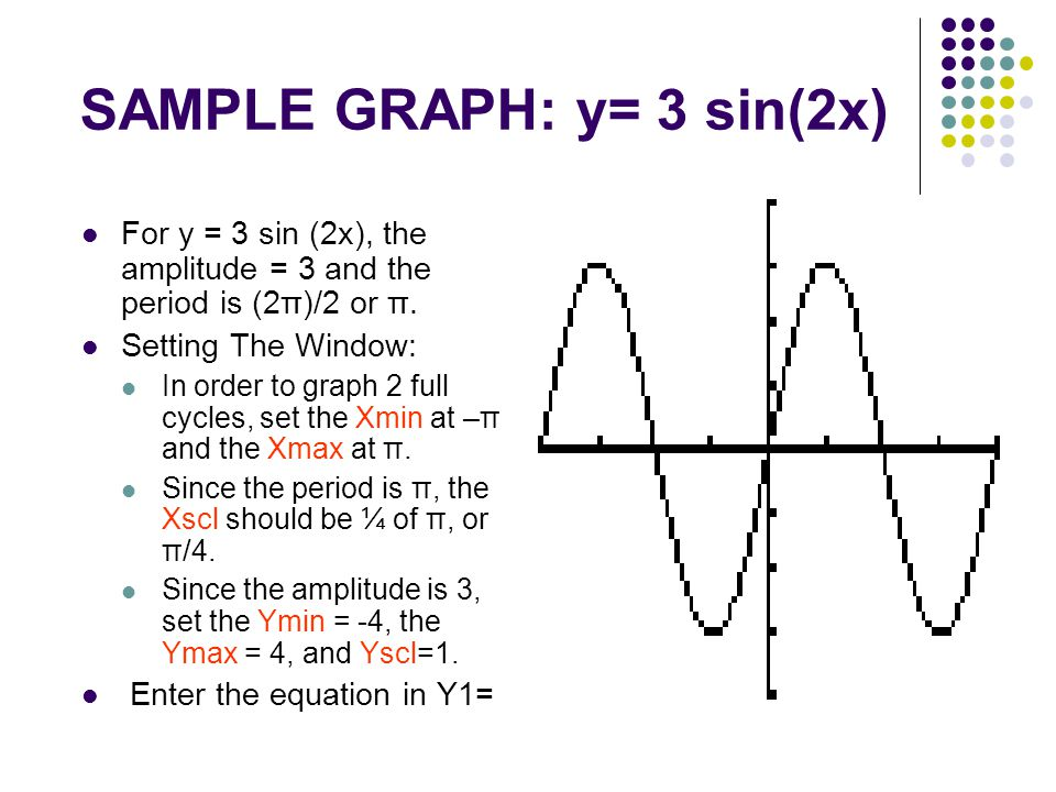SAMPLE GRAPH: y= 3 sin(2x)