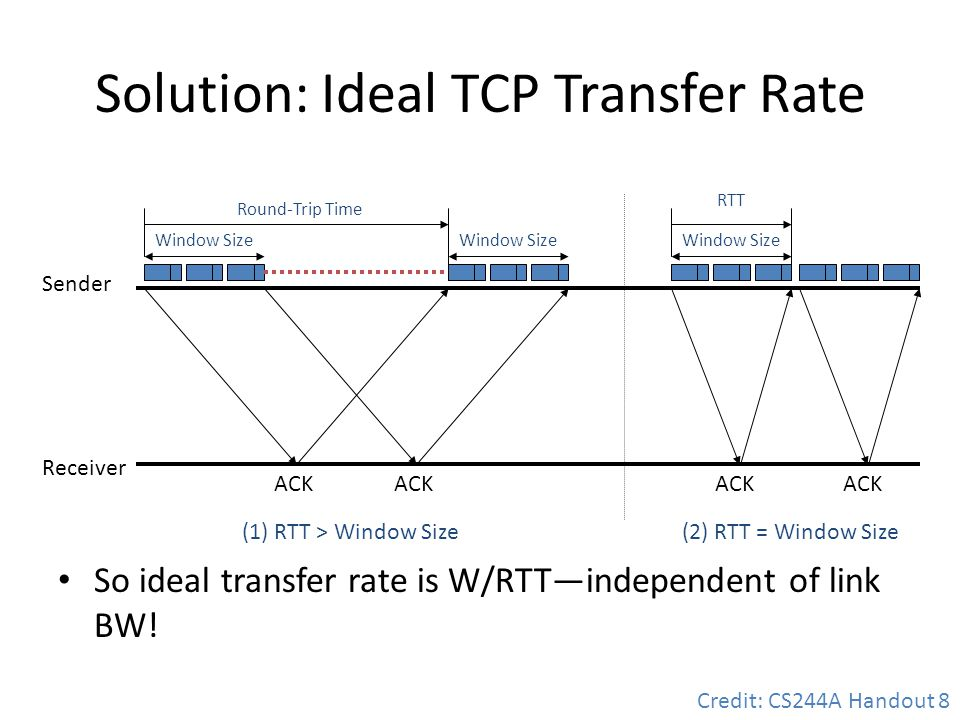 Solution: Ideal TCP Transfer Rate