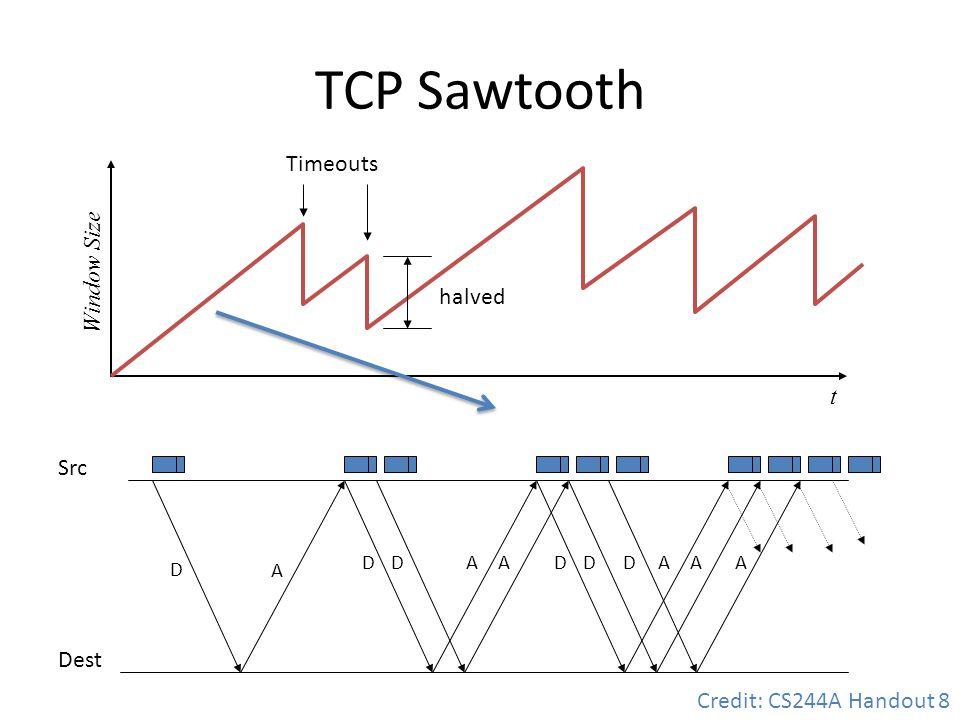TCP Sawtooth Timeouts Window Size halved t Src Dest