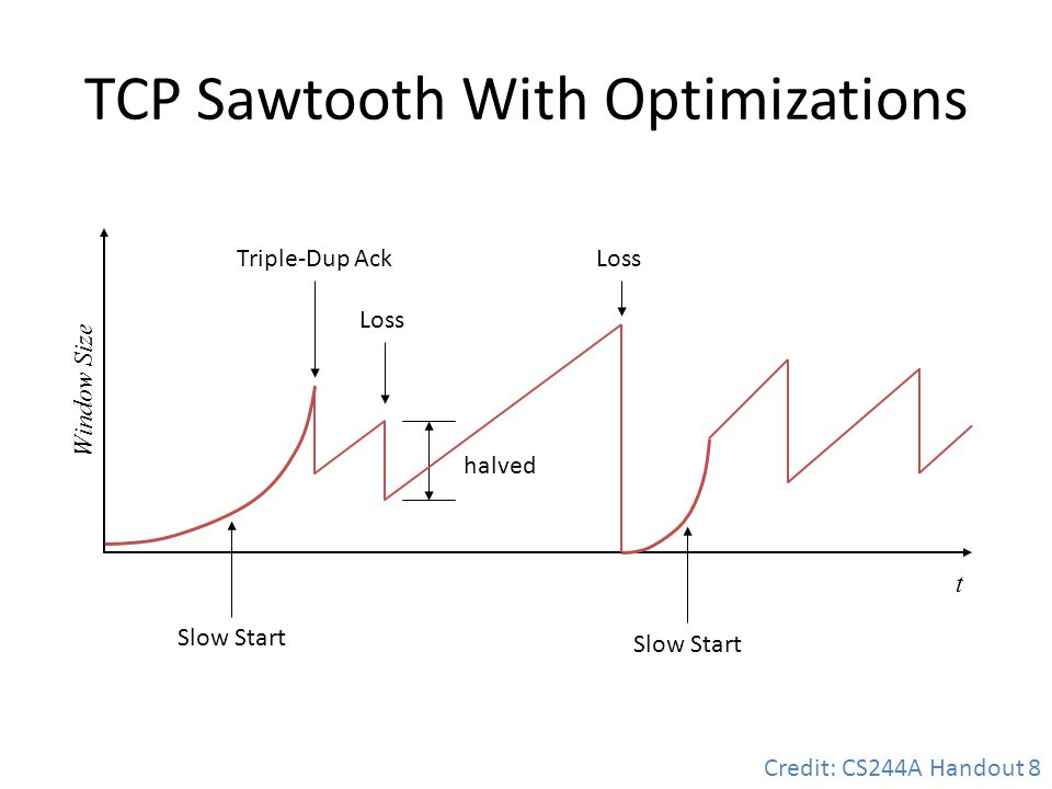 TCP Sawtooth With Optimizations