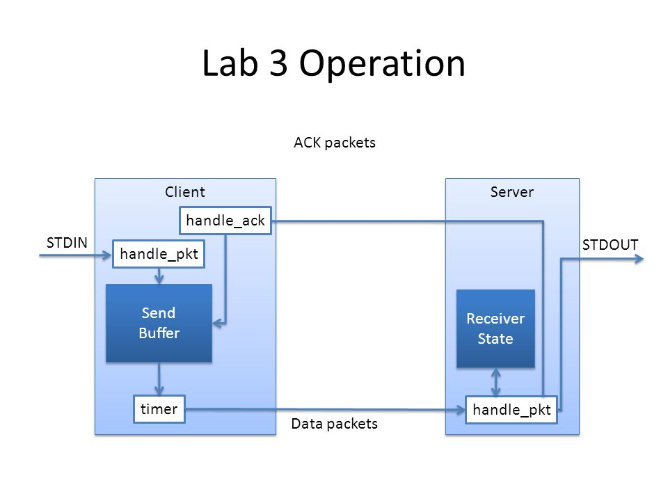 Lab 3 Operation ACK packets Client Server handle_ack STDIN STDOUT
