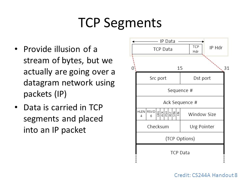 TCP Segments IP Data. Provide illusion of a stream of bytes, but we actually are going over a datagram network using packets (IP)