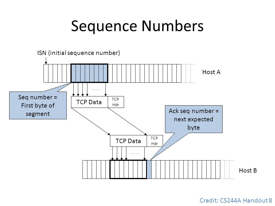 Sequence Numbers ISN (initial sequence number) Host A