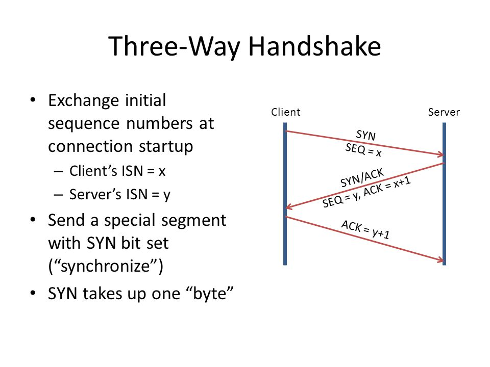 Three-Way Handshake Exchange initial sequence numbers at connection startup. Client's ISN = x. Server's ISN = y.