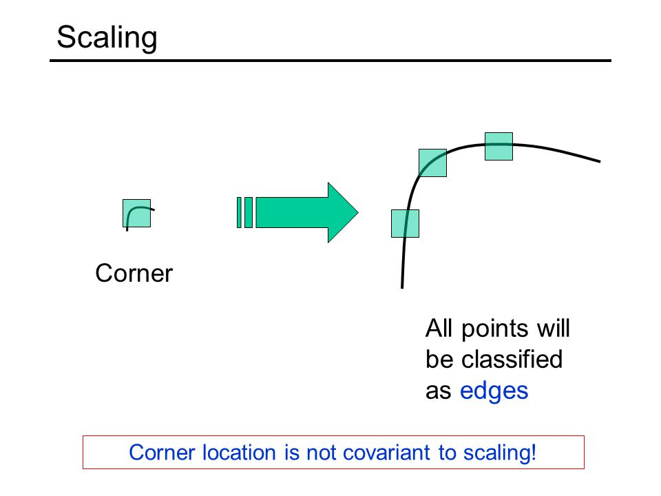 Corner location is not covariant to scaling!