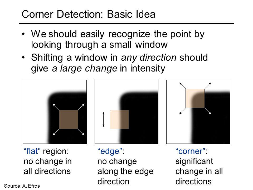 Corner Detection: Basic Idea