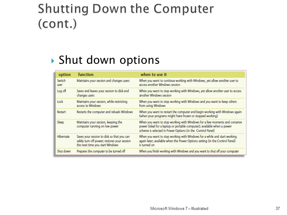 Shutting Down the Computer (cont.)