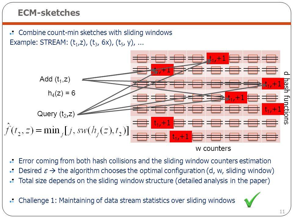 ECM-sketches t1,+1 t1,+1 Add (t1,z) t1,+1 h3(z) = 8 h4(z) = 6