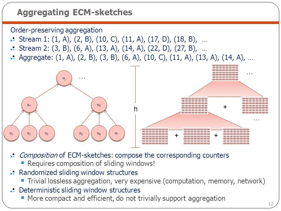 Aggregating ECM-sketches