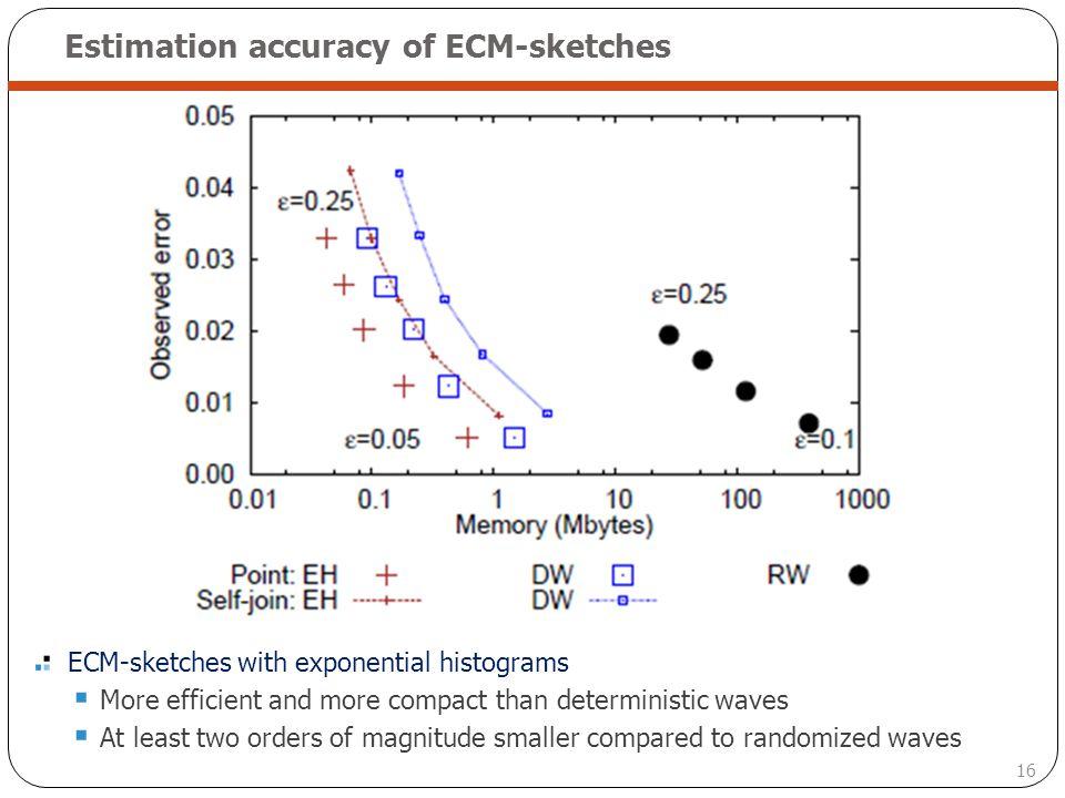 Estimation accuracy of ECM-sketches