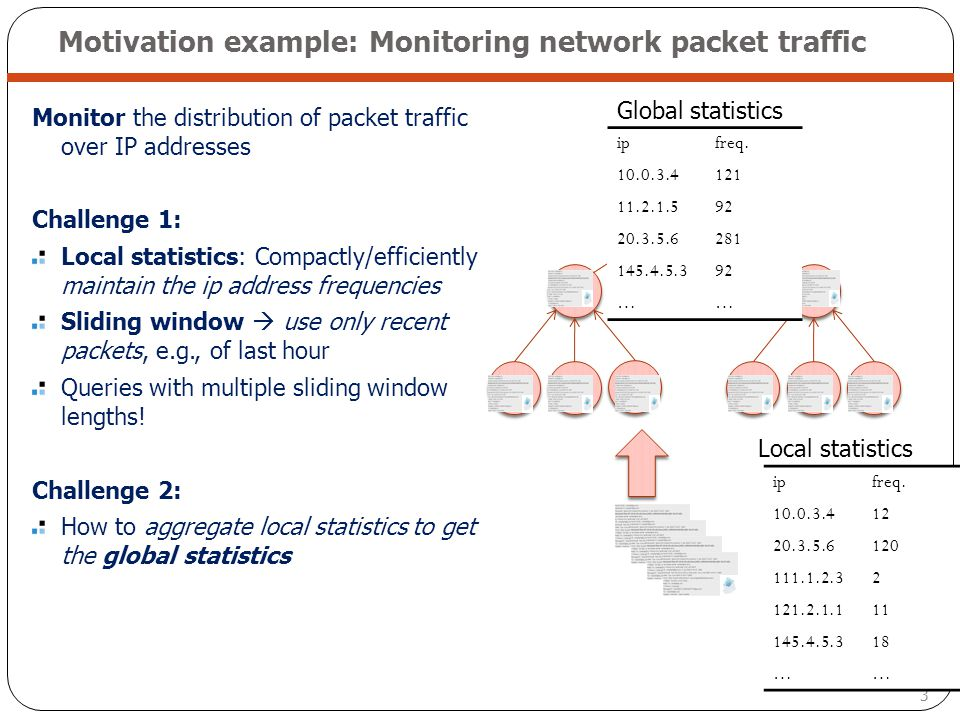 Motivation example: Monitoring network packet traffic