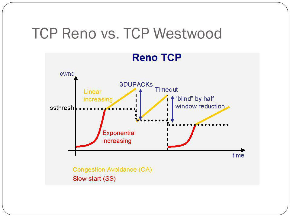 TCP Reno vs. TCP Westwood