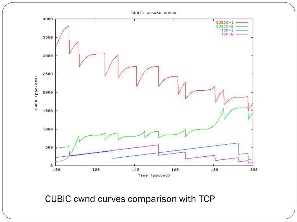CUBIC cwnd curves comparison with TCP