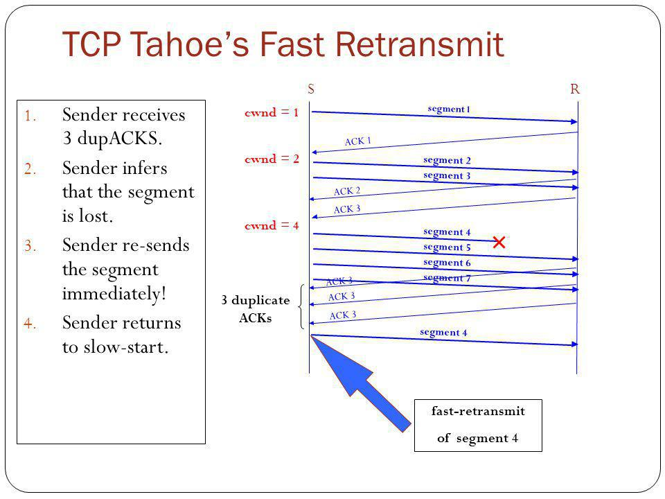 TCP Tahoe's Fast Retransmit