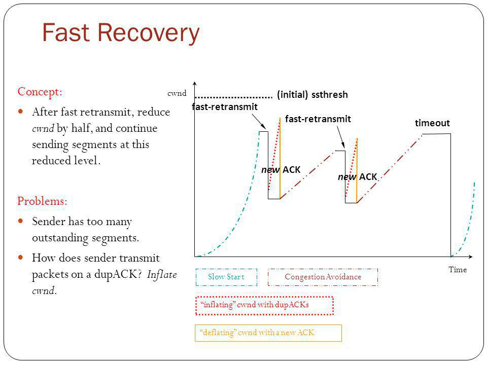 Fast Recovery Concept: