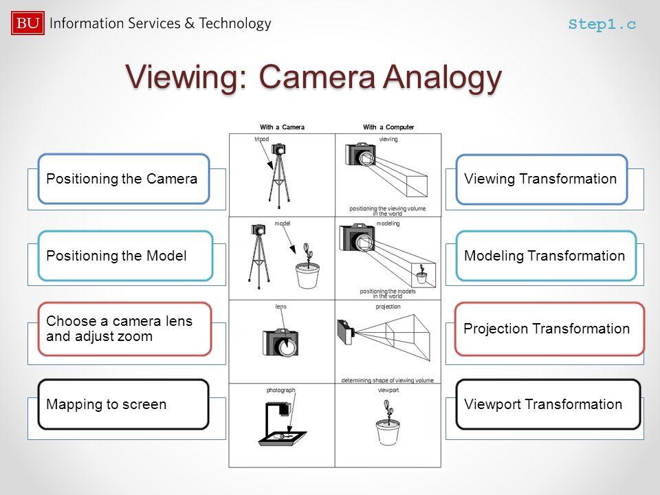 Viewing: Camera Analogy