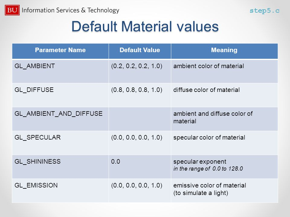 Default Material values