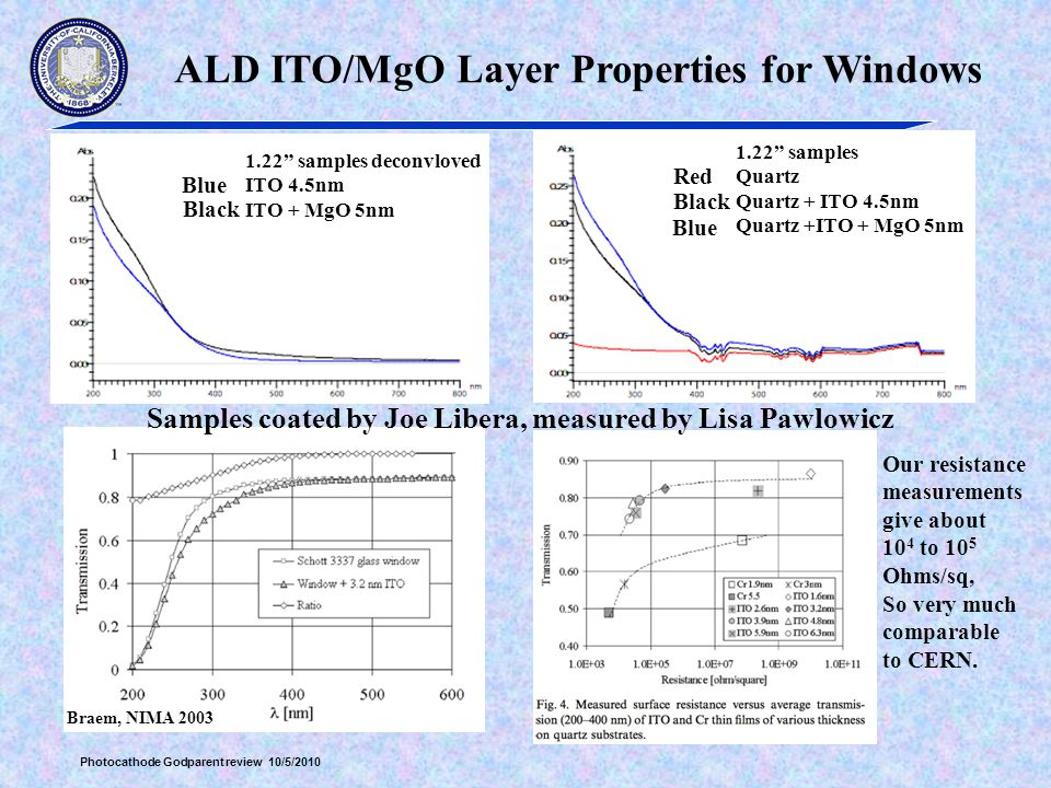 ALD ITO/MgO Layer Properties for Windows