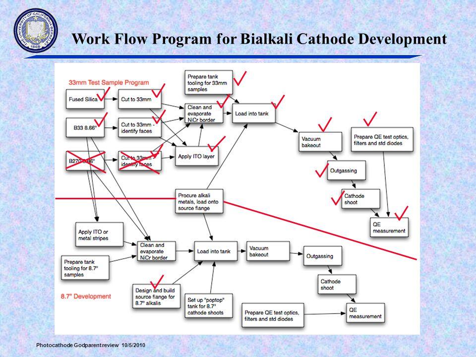 Work Flow Program for Bialkali Cathode Development