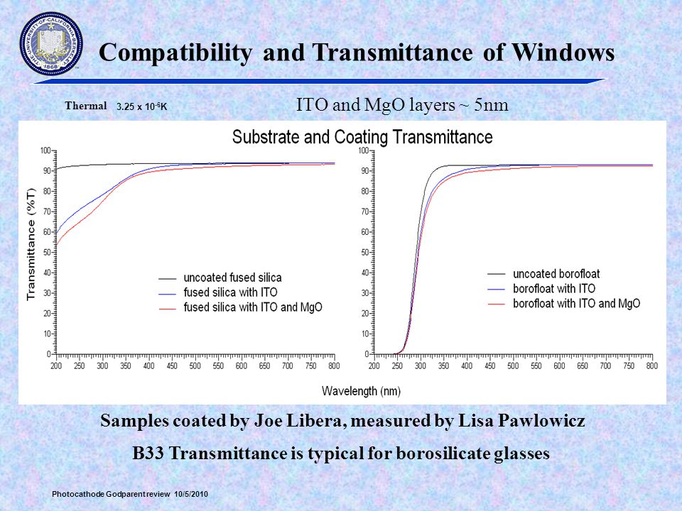 Compatibility and Transmittance of Windows