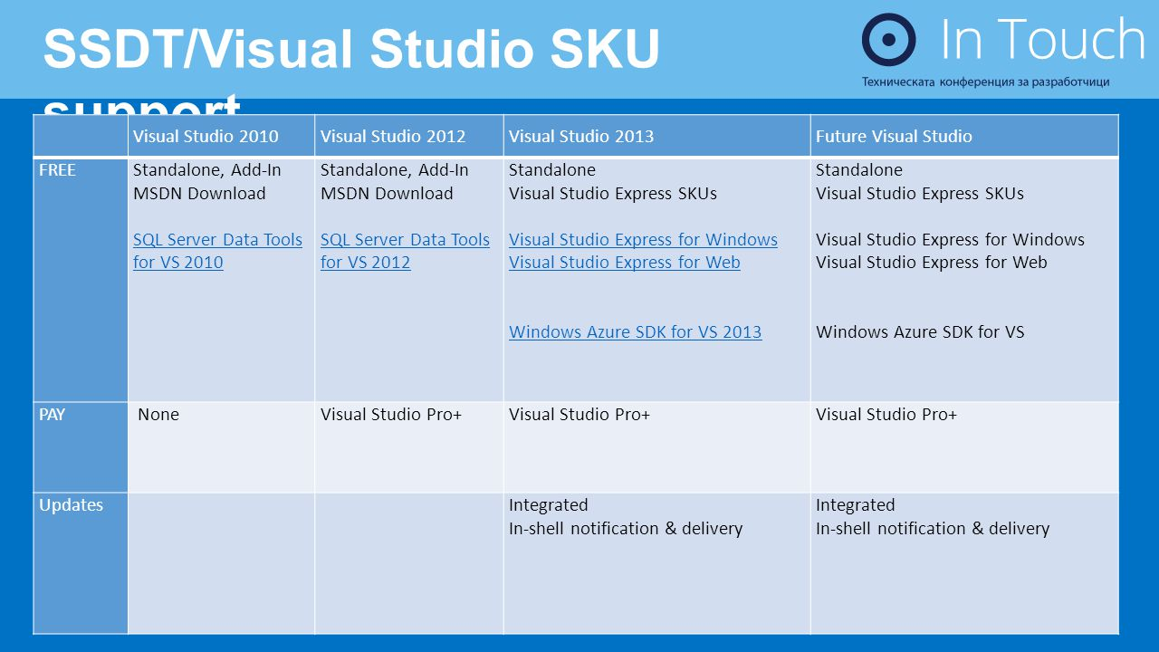 SSDT/Visual Studio SKU support