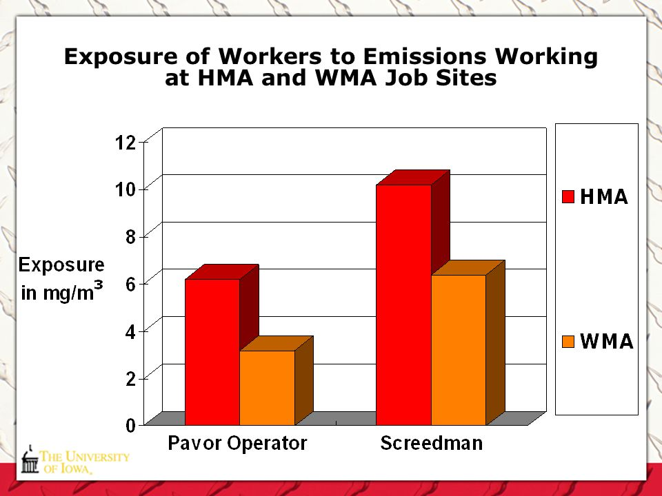 Exposure of Workers to Emissions Working at HMA and WMA Job Sites