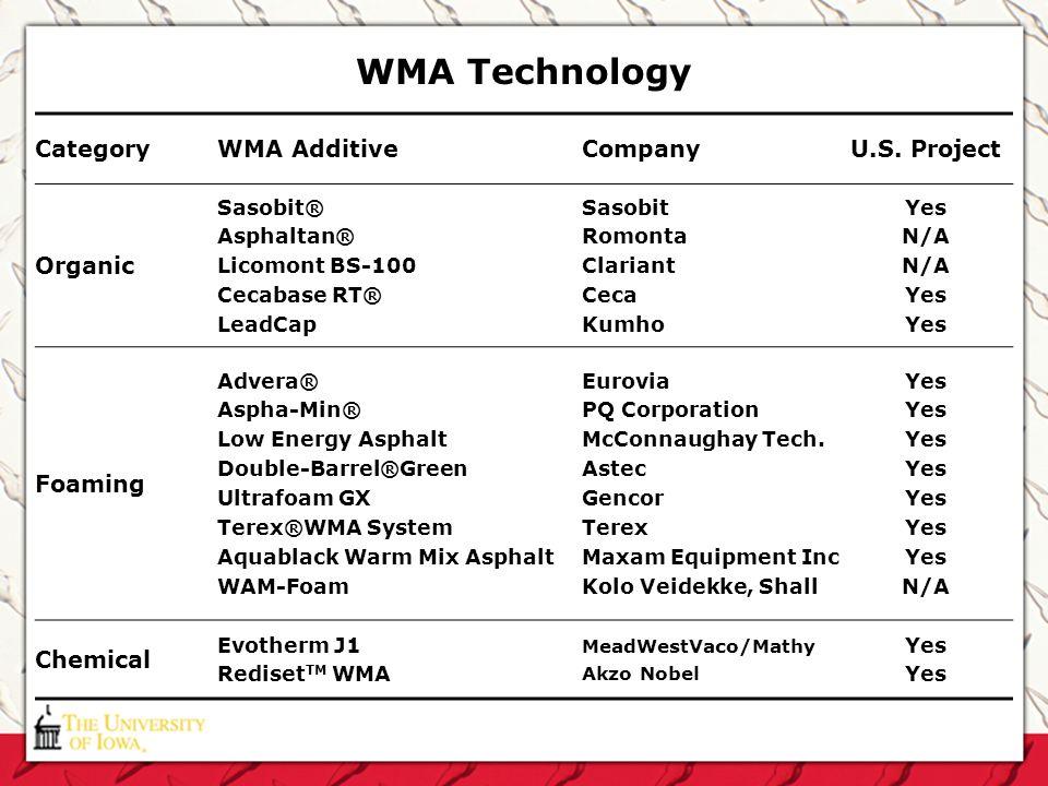 WMA Technology Category WMA Additive Company U.S. Project Organic