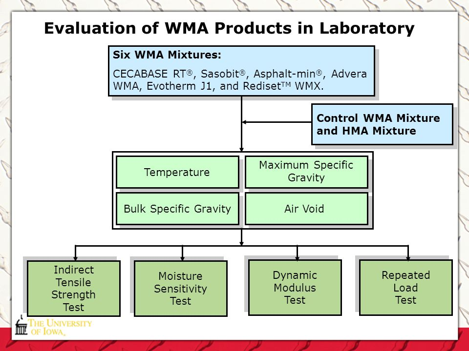 Evaluation of WMA Products in Laboratory