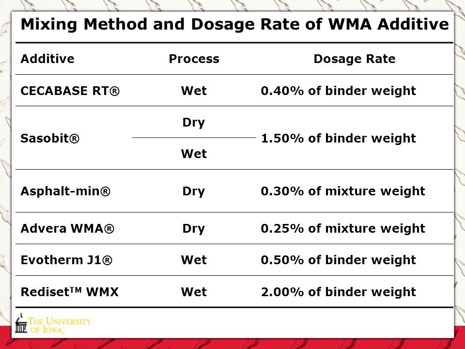 Mixing Method and Dosage Rate of WMA Additive