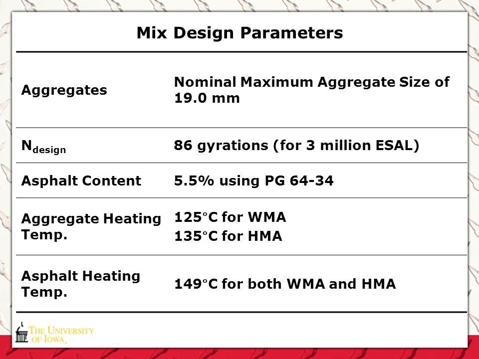 Mix Design Parameters Aggregates