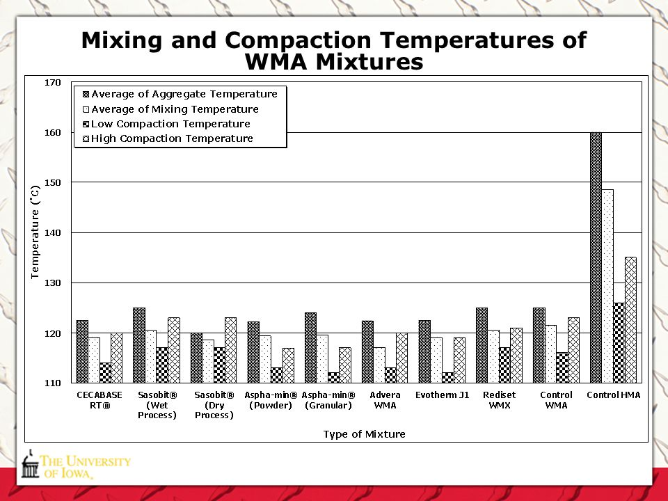 Mixing and Compaction Temperatures of WMA Mixtures