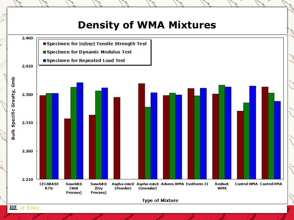 Density of WMA Mixtures
