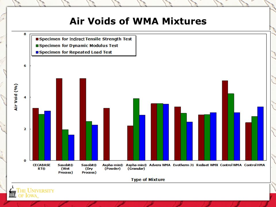 Air Voids of WMA Mixtures