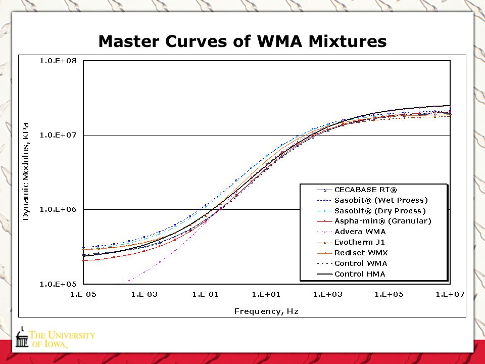 Master Curves of WMA Mixtures