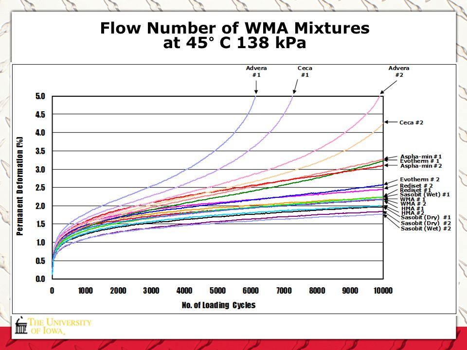 Flow Number of WMA Mixtures at 45° C 138 kPa