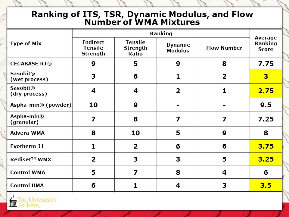 Ranking of ITS, TSR, Dynamic Modulus, and Flow Number of WMA Mixtures