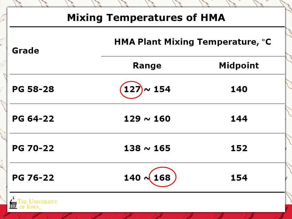 Mixing Temperatures of HMA