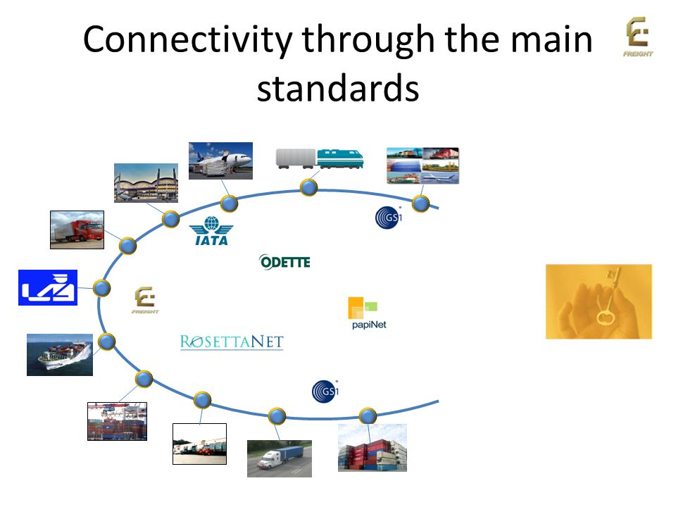 Connectivity through the main standards