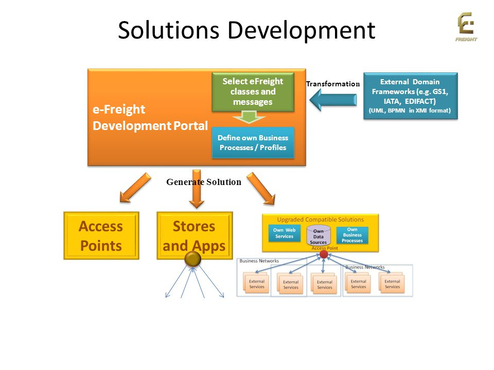 Solutions Development