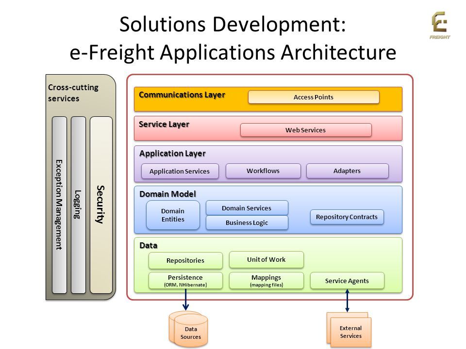 Solutions Development: e-Freight Applications Architecture