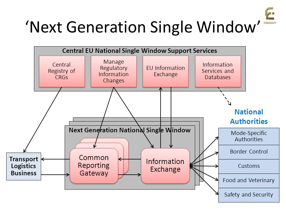 'Next Generation Single Window'