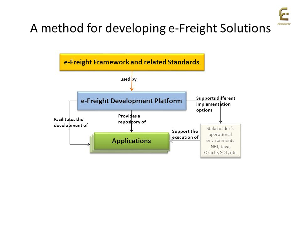 A method for developing e-Freight Solutions