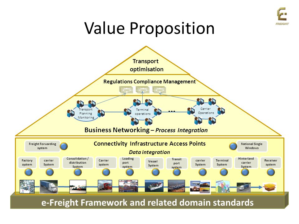 Value Proposition ... e-Freight Framework and related domain standards