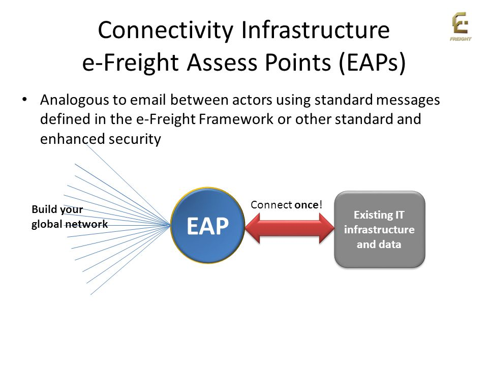 Connectivity Infrastructure e-Freight Assess Points (EAPs)