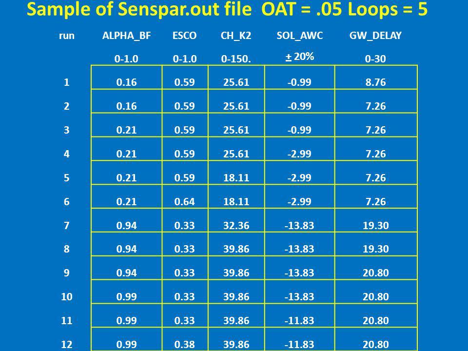 Sample of Senspar.out file OAT = .05 Loops = 5