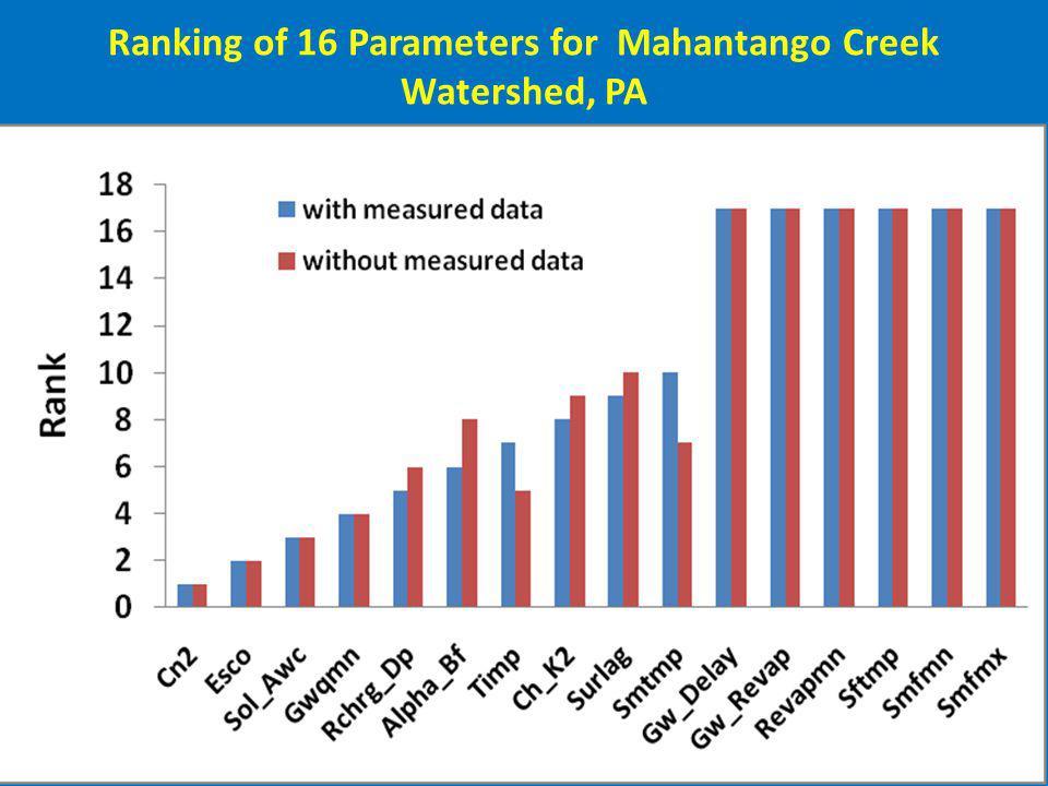 Ranking of 16 Parameters for Mahantango Creek Watershed, PA