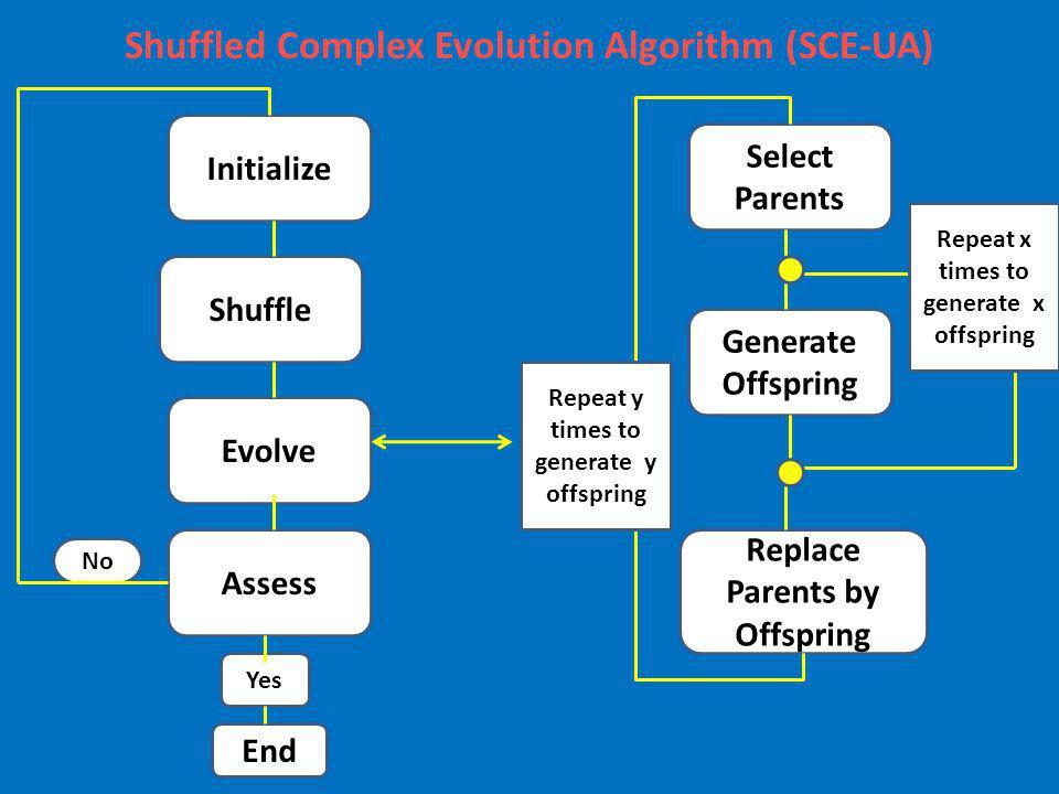 Shuffled Complex Evolution Algorithm (SCE-UA)