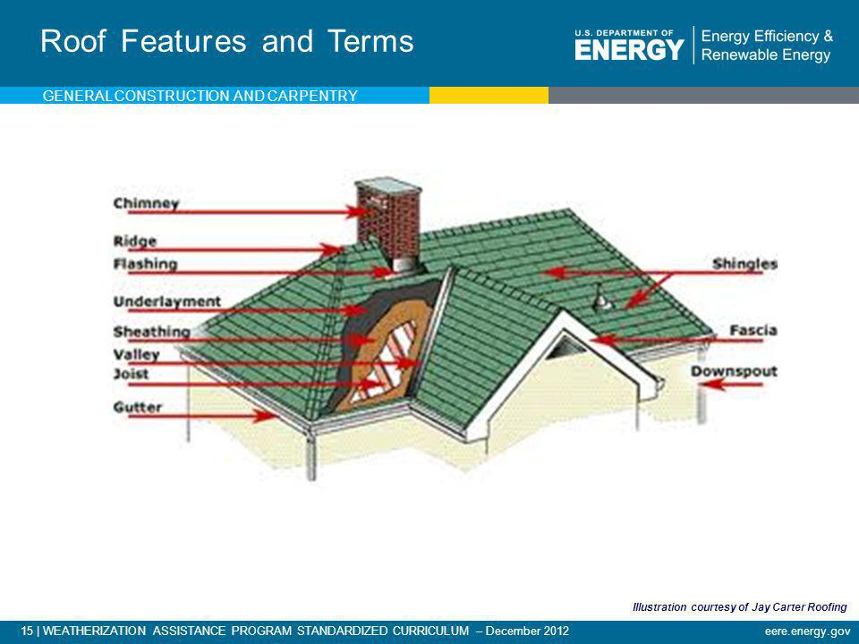 Roof Features and Terms