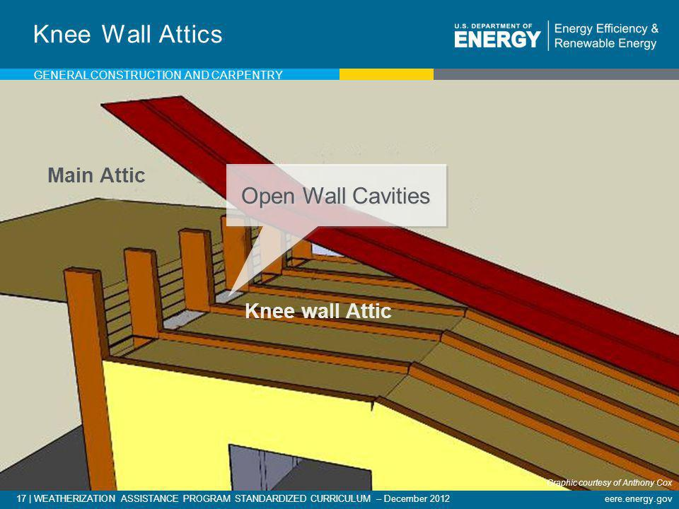 Knee Wall Attics Open Wall Cavities Main Attic Knee wall Attic