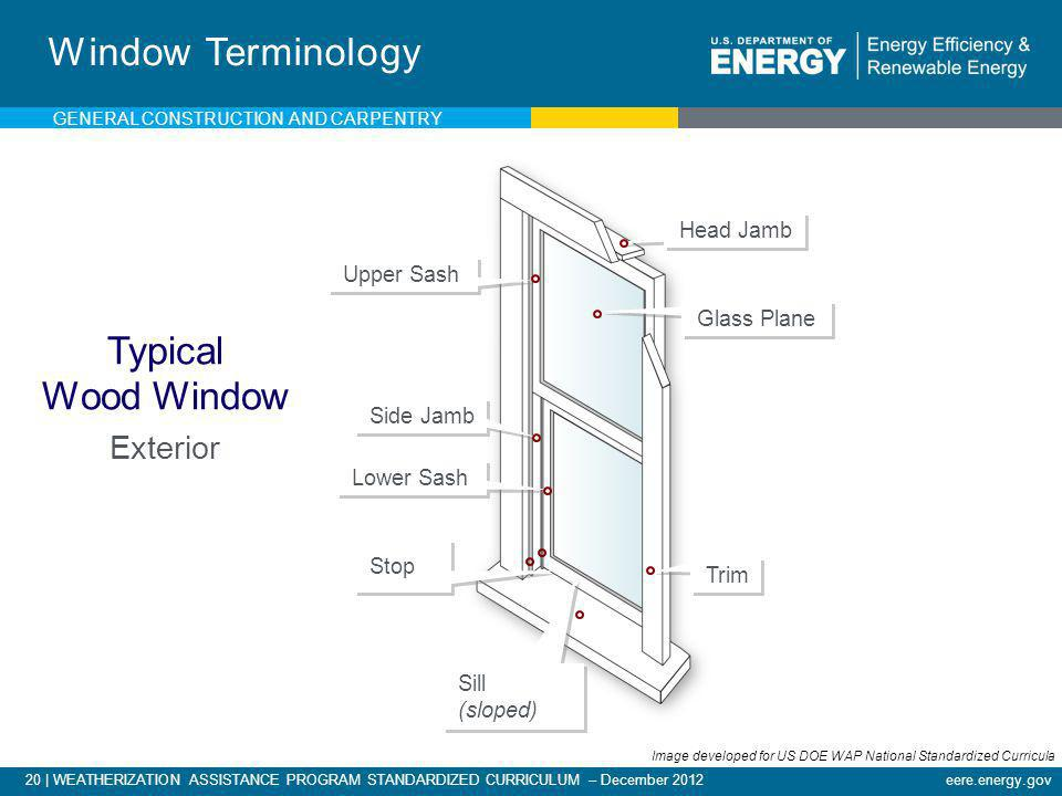 Window Terminology Typical Wood Window Exterior Head Jamb Upper Sash